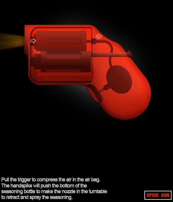 Пистолет для специй